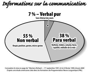verbal-non-verbal